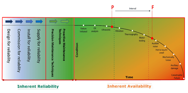 Figure 1. This version of Nolan and Heap's P-F curve shows the failure interval on the right and the proactive and precision maintenance opportunities on the left.