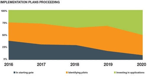 """Figure 1. Despite a pandemic, a surprising number of digitalization projects moved forward in 2020 from pilot to implementation at scale, according to the """"State of Initiative"""" report from Smart Industry magazine."""