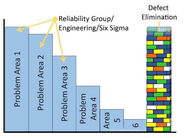 Figure 1b. The relative impact of large, singular defects compared to multiple smaller defects