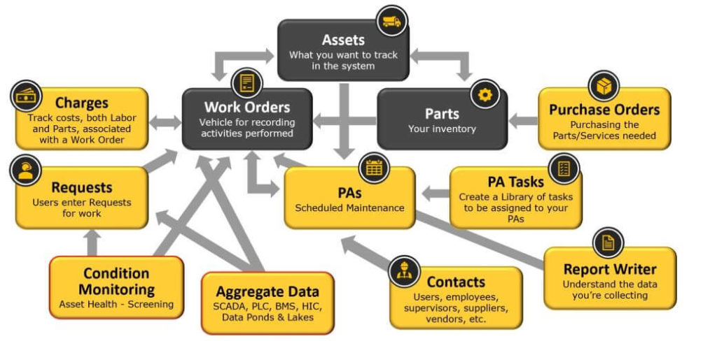 Figure 4. Configure and the test, one stage at a time, the various functions of your CMMS implementation.
