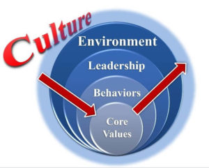 Figure 1. Chuck Pettinger says that to assess a safety culture, keep digging past environment, leadership, and behaviors to the core values at the root of the organization.
