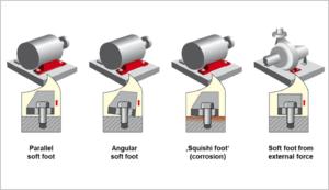 Industrial machine alignment