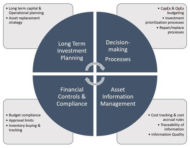 Operations and Finance intersection graph