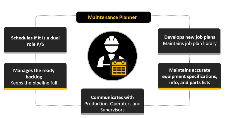 Figure 1. The five most important responsibilities of a Maintenance Planner, courtesy of Eruditio