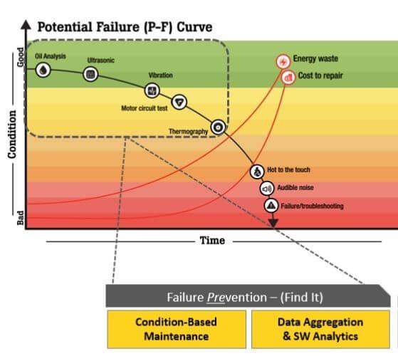 PF curve illustration image