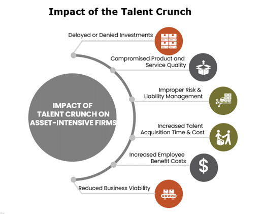 Impact of the talent crunch infographic